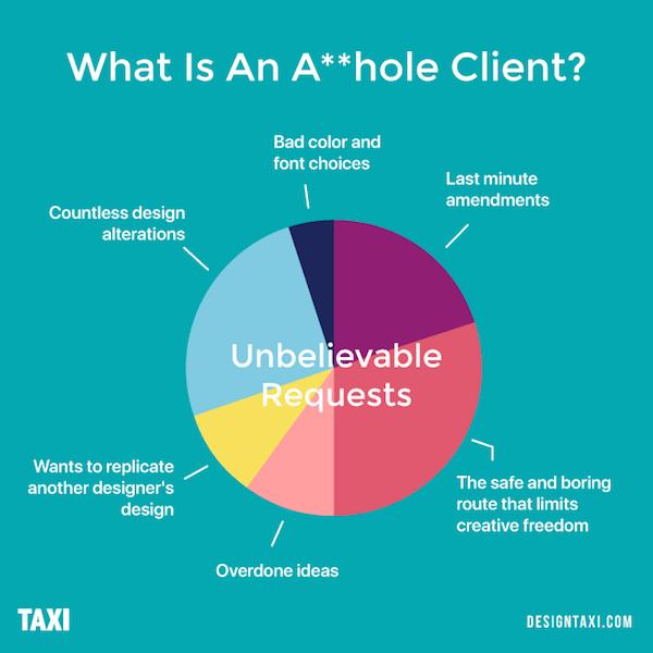 What is an asshole client? Unbelievable requests