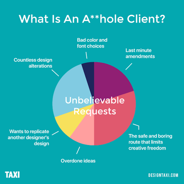 What is an asshole client? Unbelievable requests