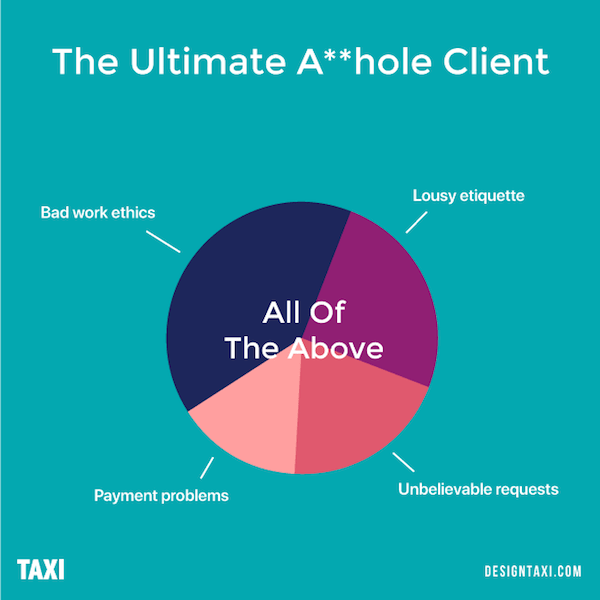 What is an asshole client? All of the above