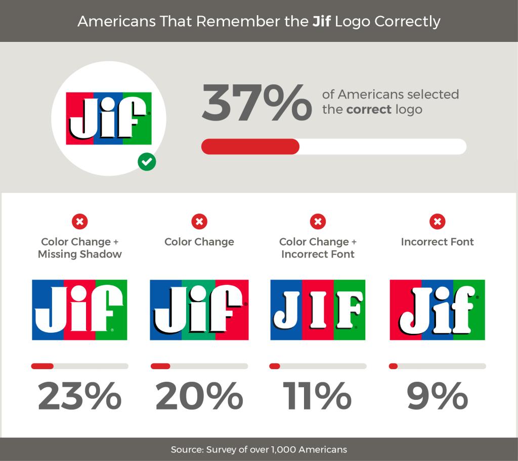 Survey food brand logos: Jif