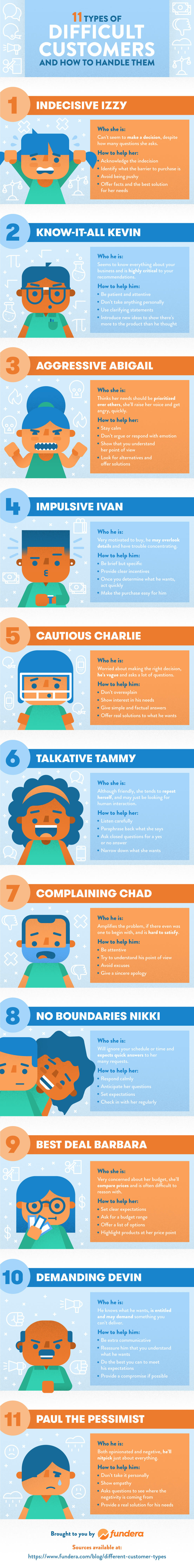 infographic: 11 types of difficult customers and how to handle them
