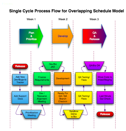 Single Cycle Process Flow for Overlapping Schedule Model