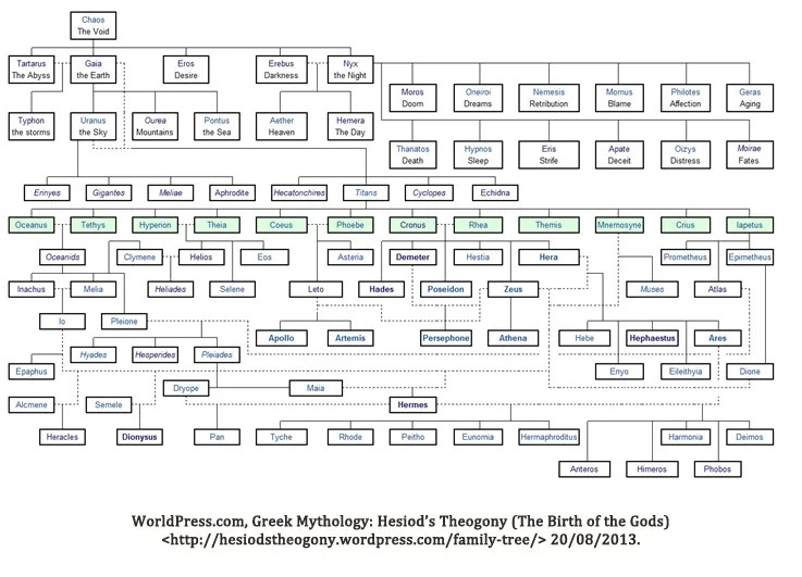 Theogony family tree