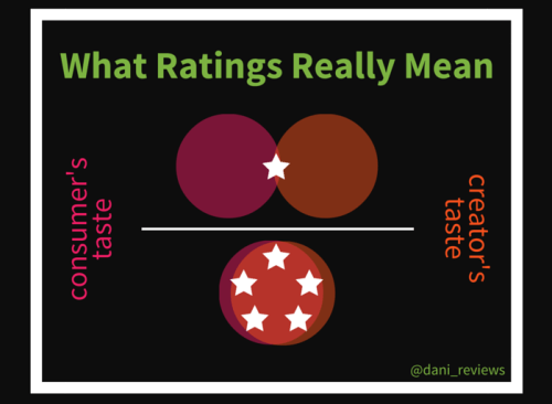 What Ratings Really Mean