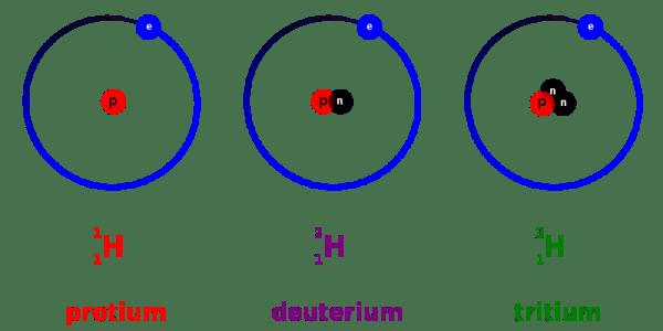 Protio, deuterio y tritio