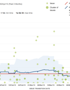 Jira control chart also how we run our growing engineering team at pipedrive rh