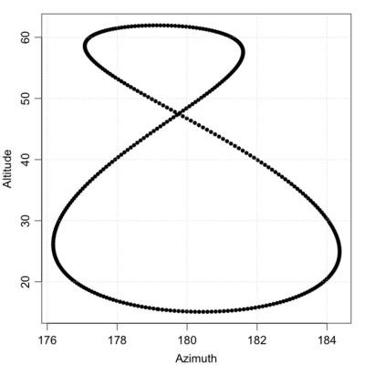 Analemma graphs