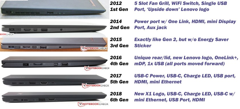 ThinkPad X1 Carbon (2012 to 2018) – DankPads