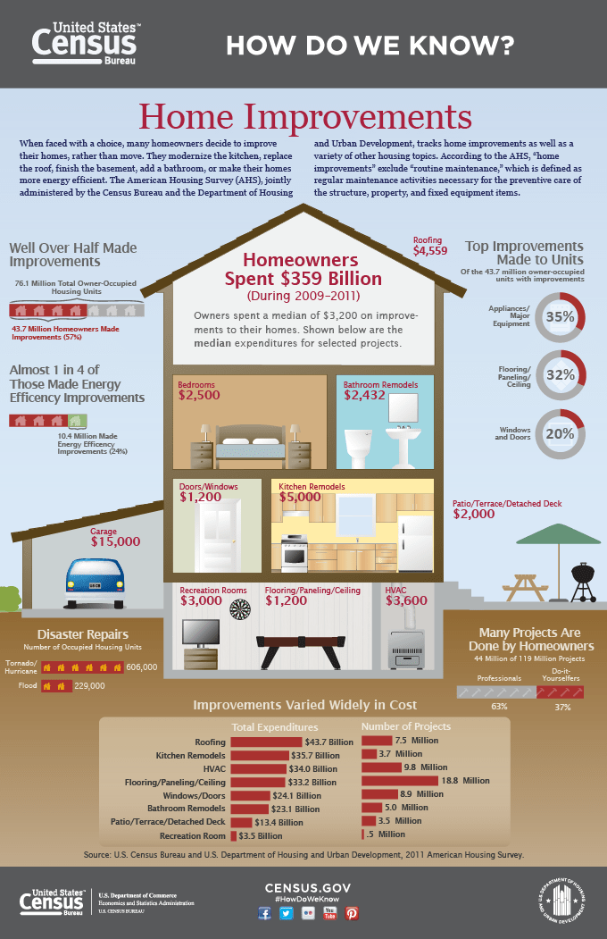 Diy do it yourself real estate news and commentary do it yourself projects may need permits infographic from census solutioingenieria Images