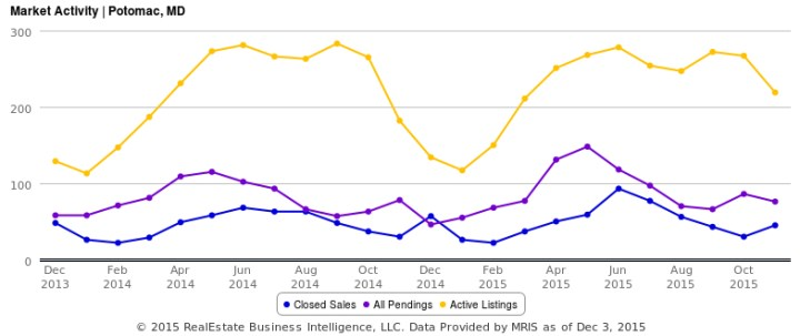 Potomac MD Real Estate Activity