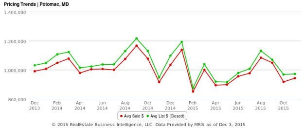 Potomac MD Average Home Sale Prices