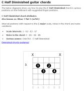 Guitar Chord UK C half diminished