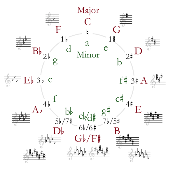 Circle of Fifths Deluxe