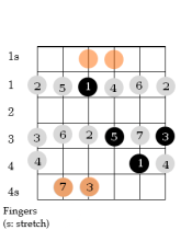 D CAGED Diagram or 4-1 Form