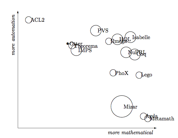 Static v. dynamic languages