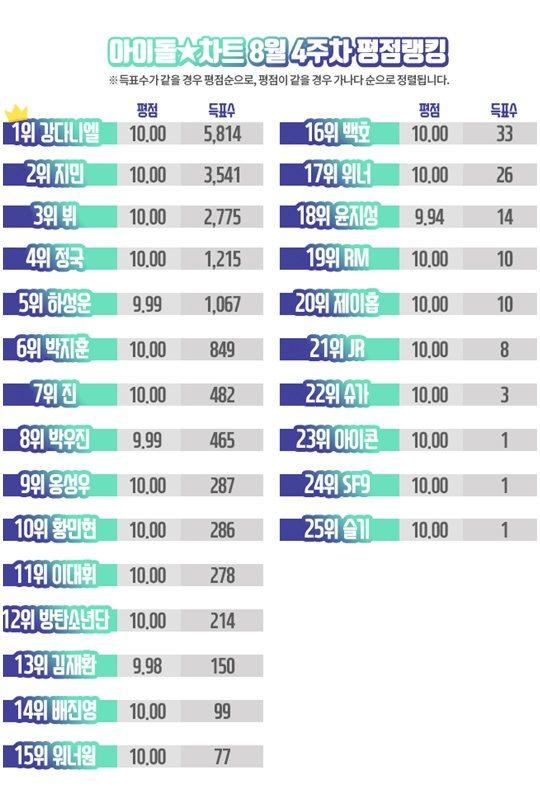 8月4週目 アイドルランキングチャート
