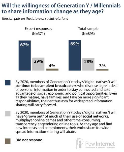Pewter Internet Gen Y social sharing survey
