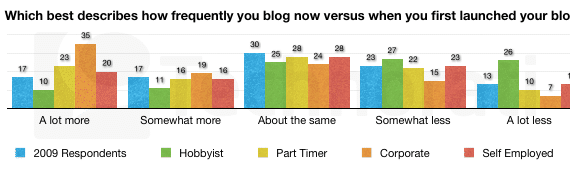Frequency of blogging