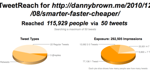 Twitter impressions for Livefyre experiment
