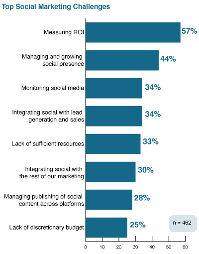 Top social media marketing challenges