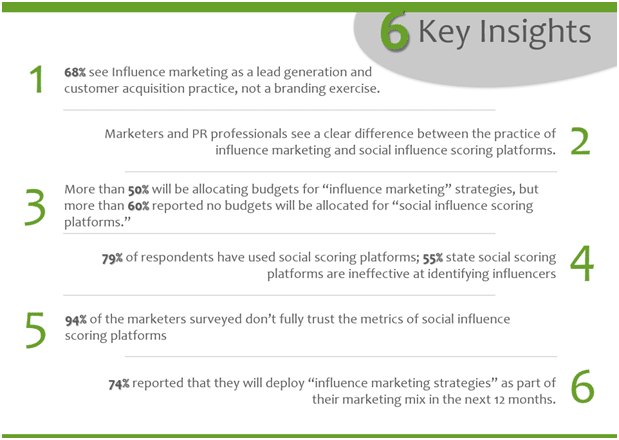 Influence Marketing survey key insights