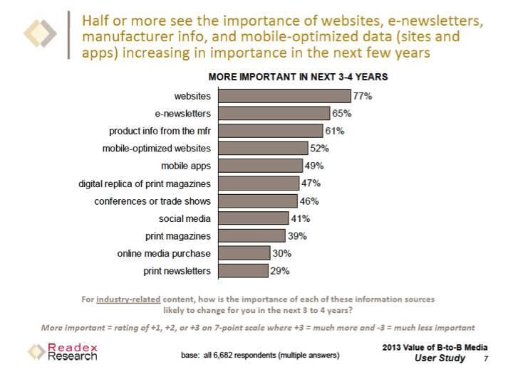 Future of B2B media resources