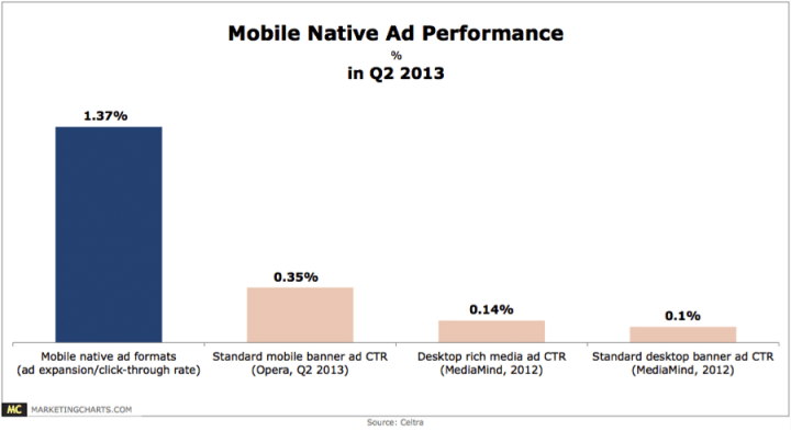 Mobile native responses