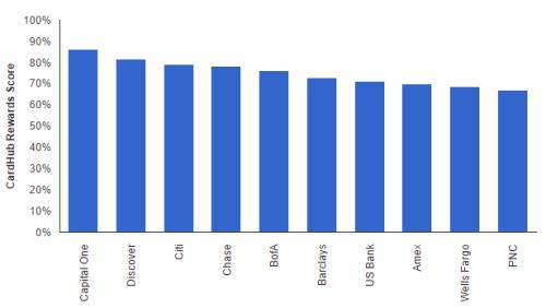 2015 Credit Card Rewards Report