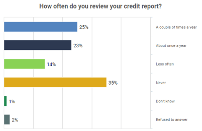 Americans Embracing Free Credit Score