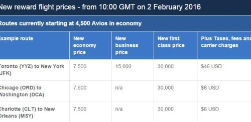 Avios Executive Club British Airways