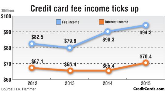 cc-fee-income-picks-up.jpg