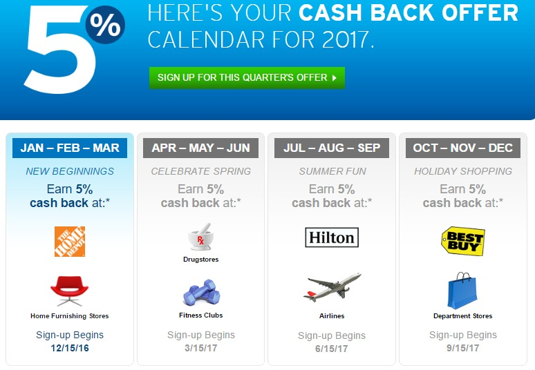 Citi Dividend, Full 2017 Calendar For 5% Cash Back Categories