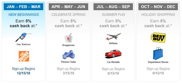 citi dividend 5 cash back calendar 2019