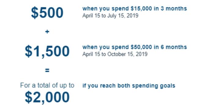 $2000 Spending Bonus for Capital One Spark Business Cards