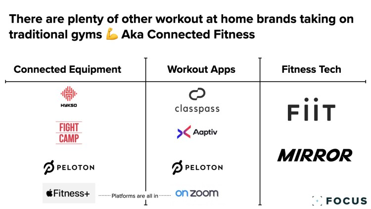 Connected Fitness Options
