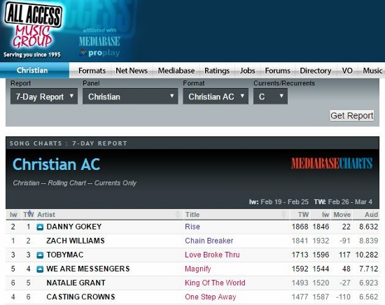 Danny Gokey's song RISE hits #1 on Mediabase