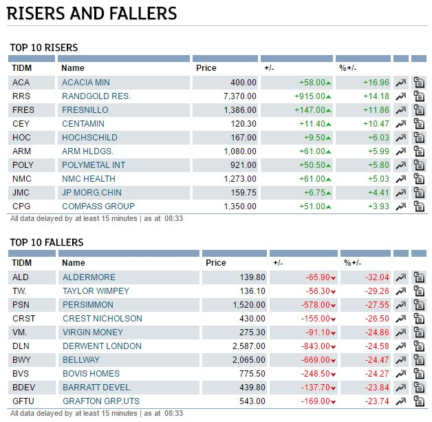 FTSE Brexit winners and losers