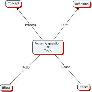 Appropriate learning theories and styles in Business