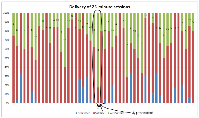 """""""Delivery"""" ratings for the UAS Conference """"breakout"""" sessions"""
