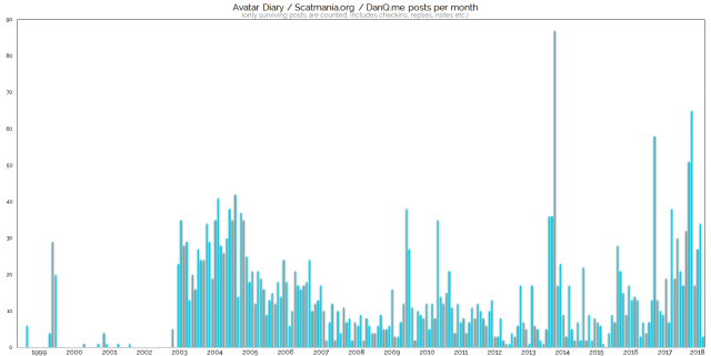 Graph showing my blog posts per month