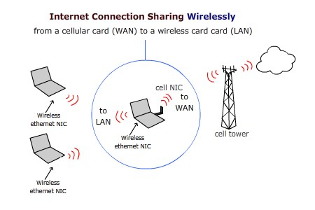 How to use Internet Connection Sharing with Wireless