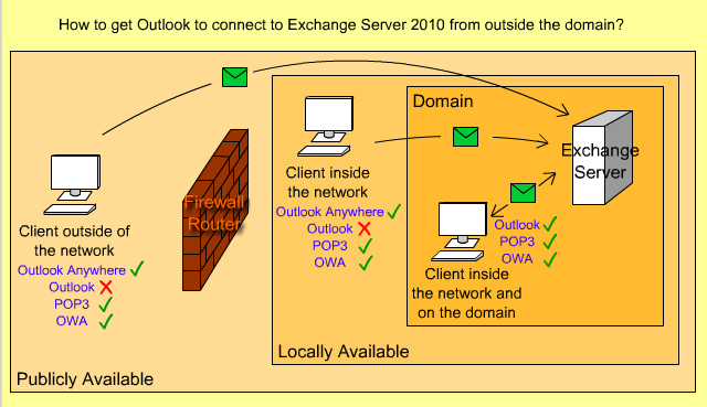 How to use Outlook Anywhere in Exchange Server 2010