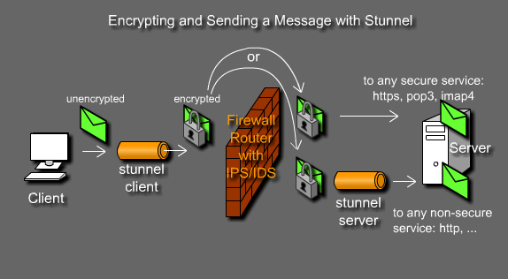 SSL Tunneling with Stunnel