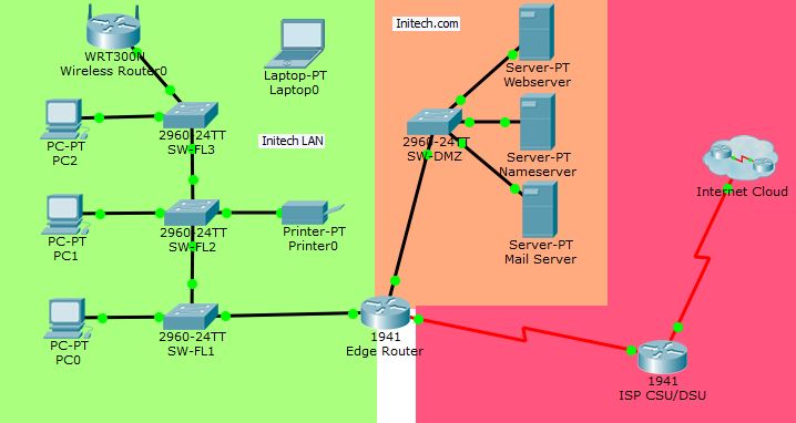 Network Troubleshooting PT Activity