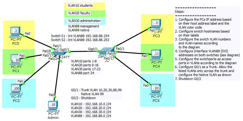 VLANS and Trunks Packet Tracer diagram and physical topology