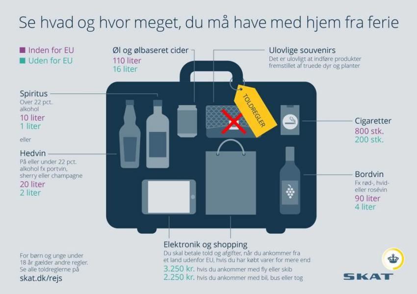 Højmoderne Toldregler på ferien - Dansk i Tyrkiet ZR-29
