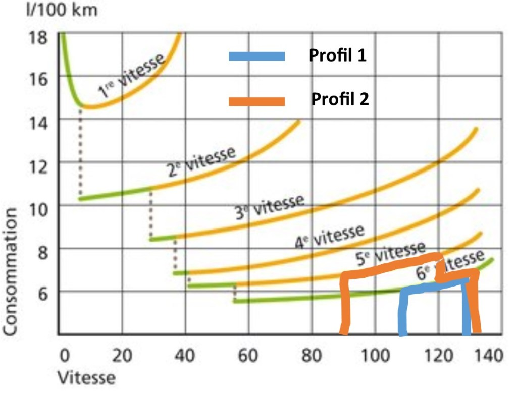 vitesse consommation autoroute