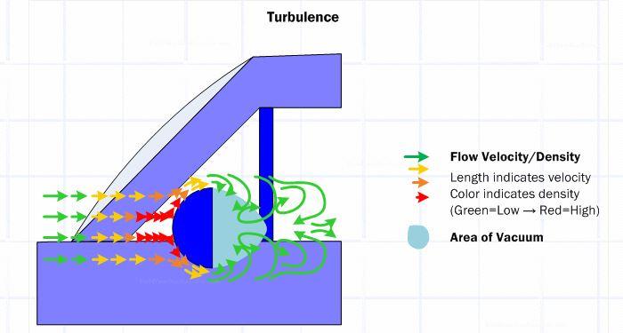 trainee turbulence
