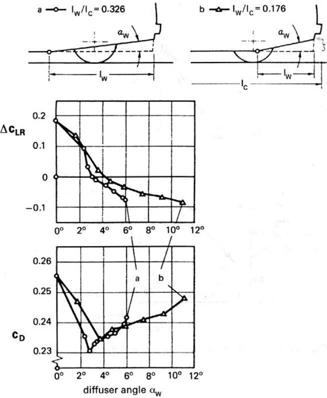 aerodynamisme diffuseur