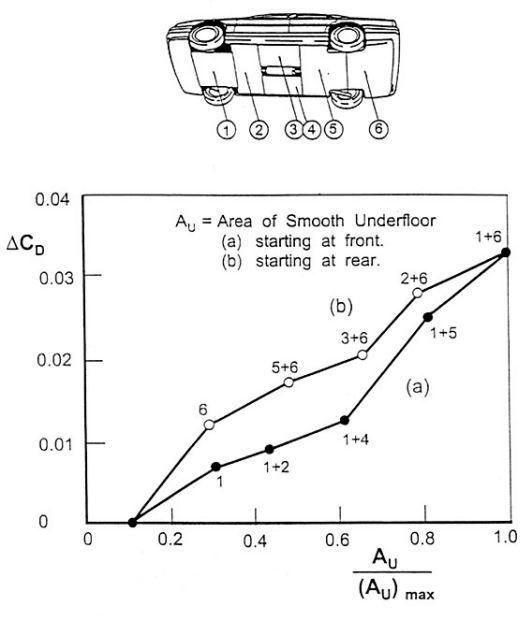 aerodynamisme plancher